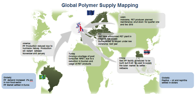 polymer supply map